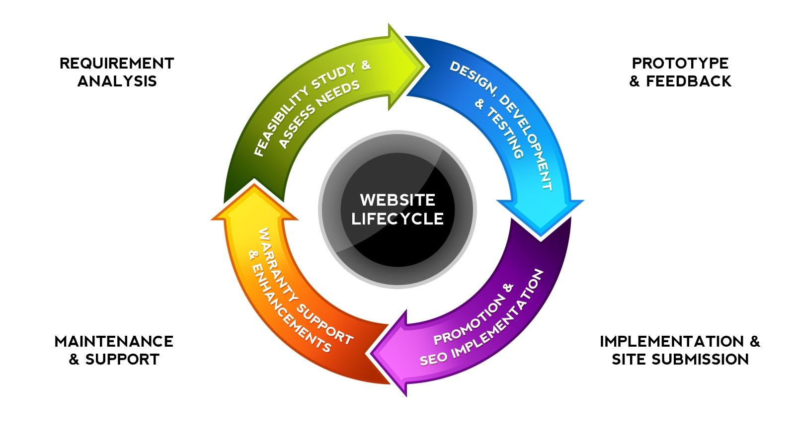 Web Design Lifecycle Flow Chart